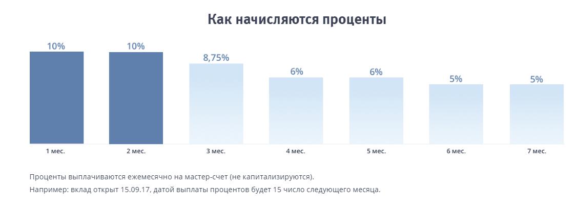 """График начисления процентов по вкладу """"Сезонный"""""""
