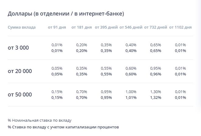 """Ставка по валютному вкладу """"Накопительный"""" на сайте ВТБ24"""