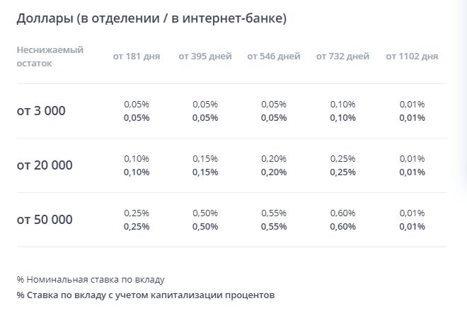 """Ставка по валютному вкладу """"Комфортный"""" на сайте ВТБ24"""