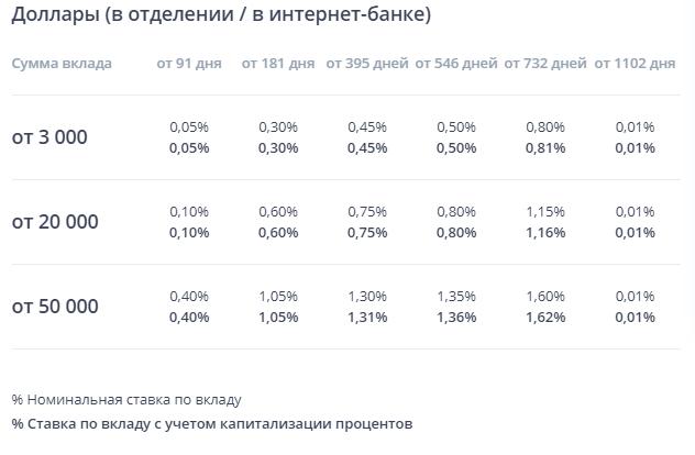 """Ставка по валютному вкладу """"Выгодный"""" на сайте ВТБ24"""