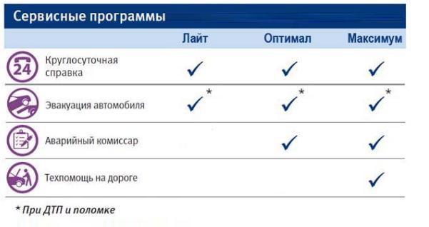 Сервисные программы, которые предоставляет банк ВТБ