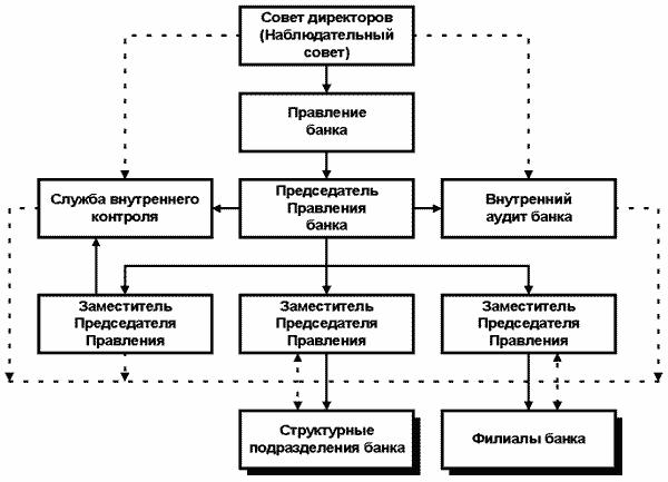 Схема организационной структуры Банка ВТБ