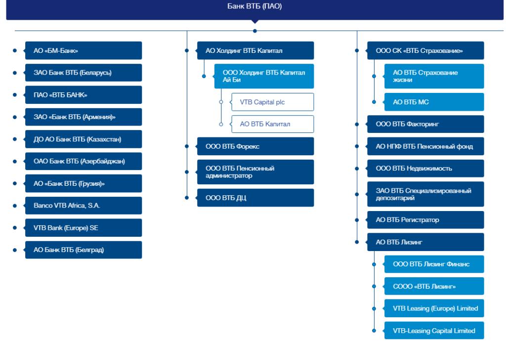 Структура и дочерние компании ВТБ (ПАО)