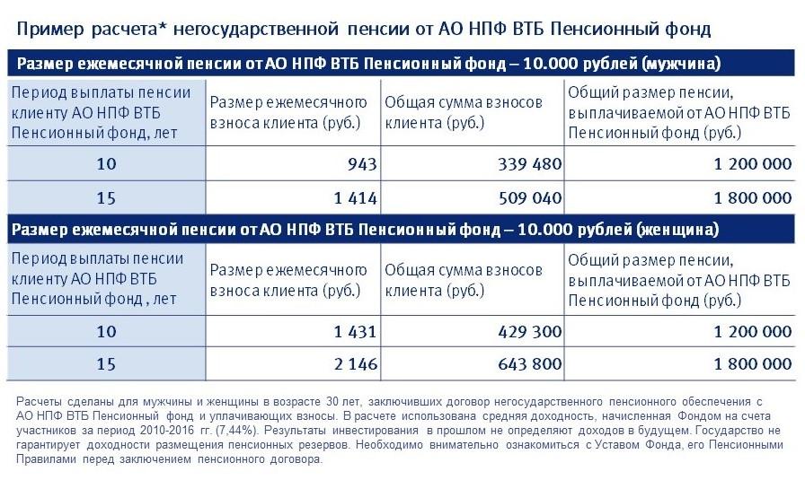 Пример расчета негосударственной пенсии от ВТБ
